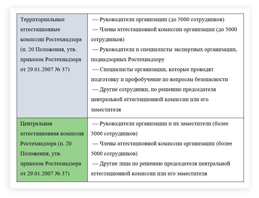 аттестационные комиссии