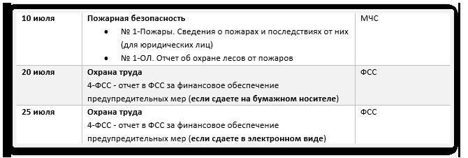 Отчеты-по-охране-труда-в-2019-году-июль