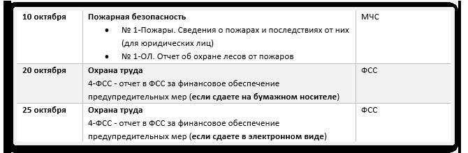 Отчеты-по-охране-труда-в-2019-году-октябрь