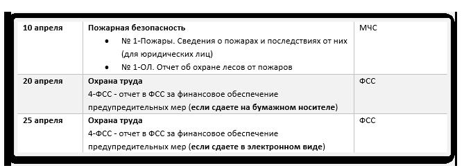 Отчеты-по-охране-труда-в-2019-году_апрель