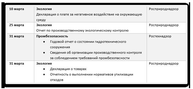 Отчеты-по-охране-труда-в-2019-году_март