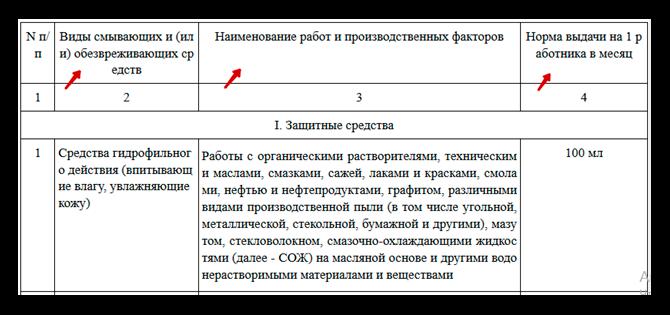 приложение 1 к приказу Минздравсоцразвития от 17.12.2010 № 1122н