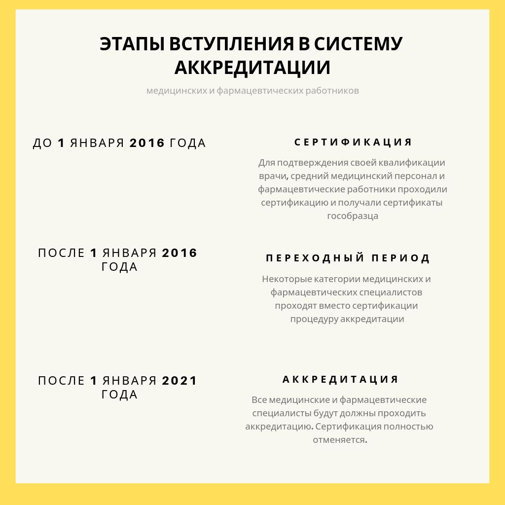 Аккредитация медицинских работников-2019