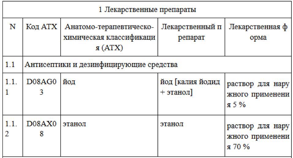 Состав аптечки «Анти-ВИЧ»