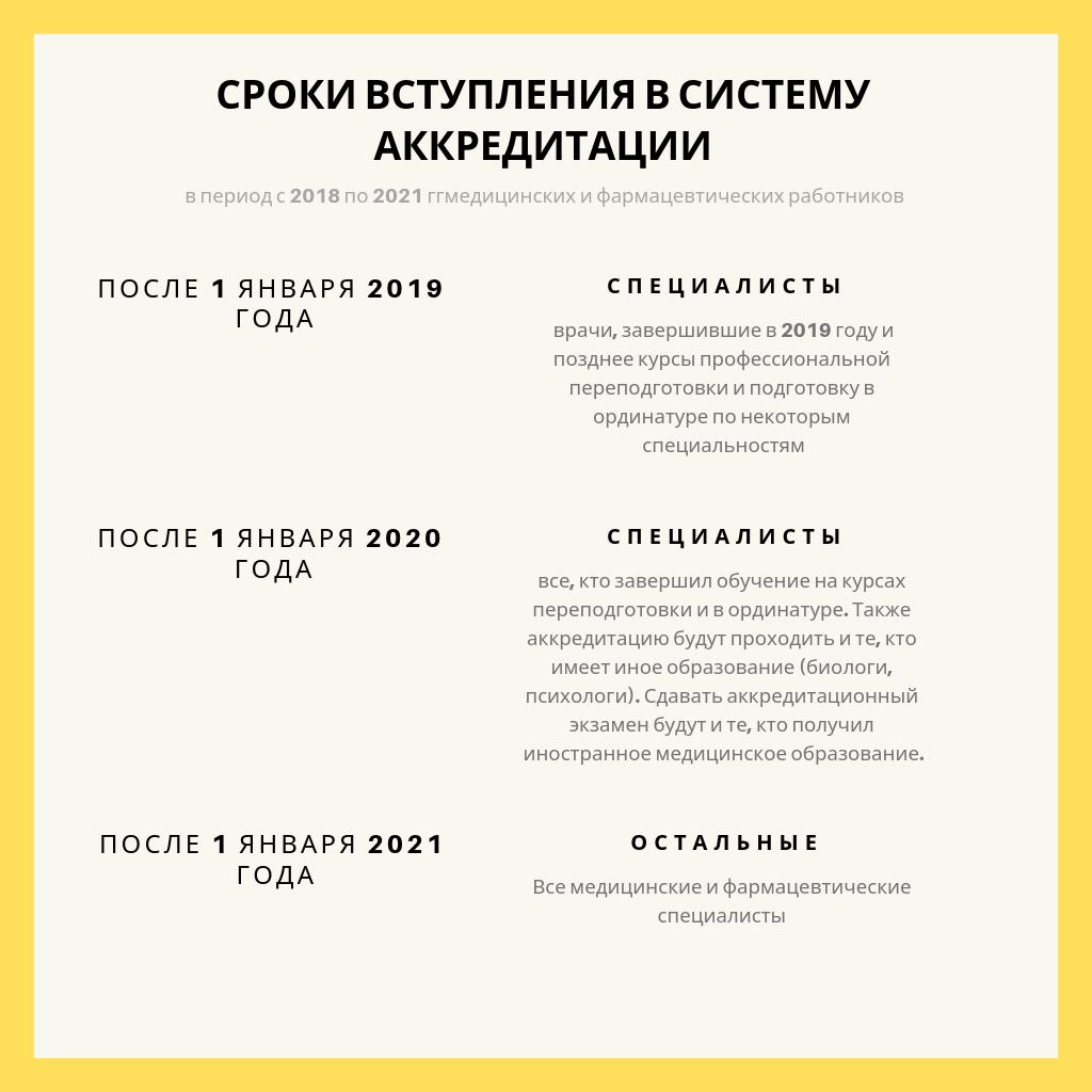 сроки вступления в акредитацию медицинских работников