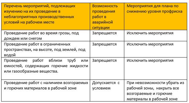Образец плана мероприятий по снижению уровня профрисков для электрогазосварщика