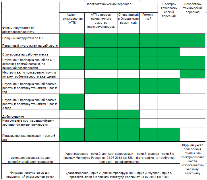 Полный перечень видов подготовки по электробезопасности