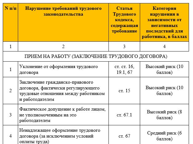 Роструд опубликован перечень типовых нарушений обязательных требований трудового законодательства