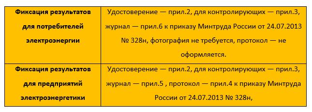 оформите отчетные документы