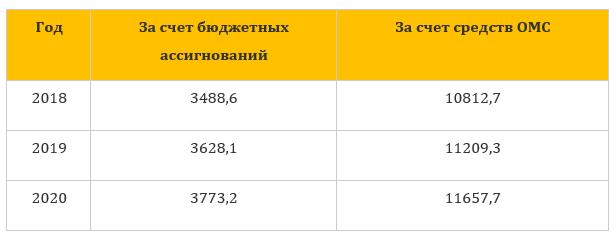 Сравнительная таблица объемов ВМП за три года