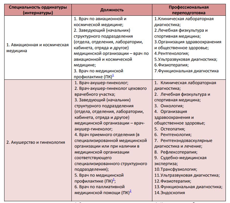 Профессиональная переподготовка врачей приказ Минздрава
