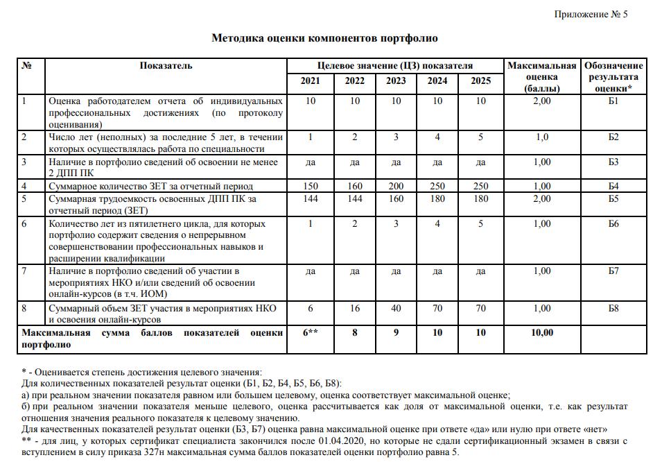Фрагмент приложения №5 письма об оценке портфолио врачей