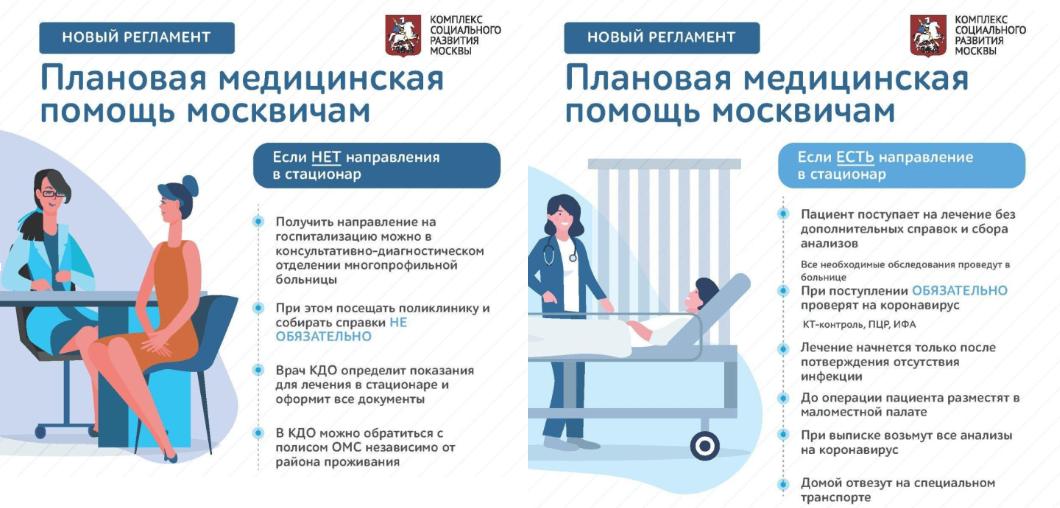 Регламент оказания плановой медпомощи в Москве