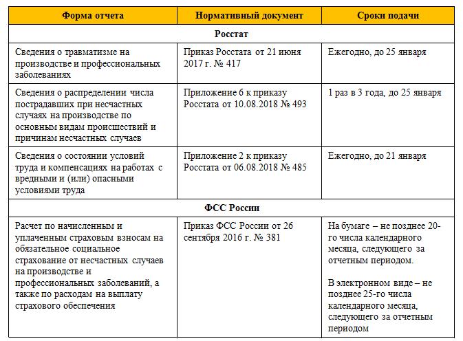 какие отчеты и в какие сроки подавать специалисту по ОТ