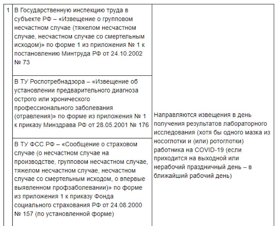 Перечень документов для оформления профзаболевания и сроки их подготовки: приложение № 3 к приказу